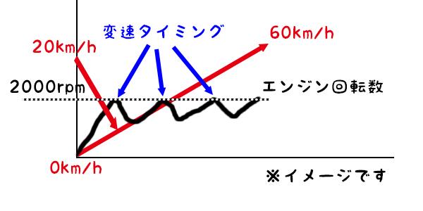変速タイミング